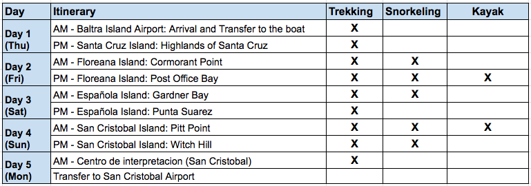 Archipel II 5 Day B Itinerary