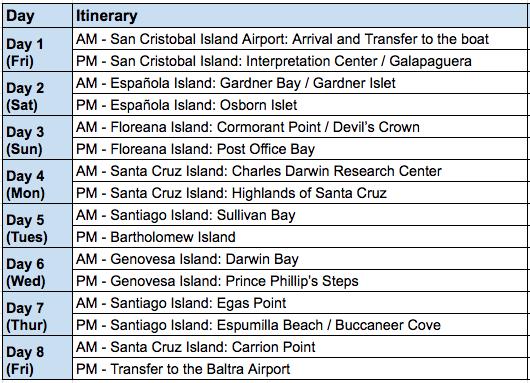 Petrel 8 Day B Itinerary
