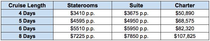 Petrel 2020 Rates