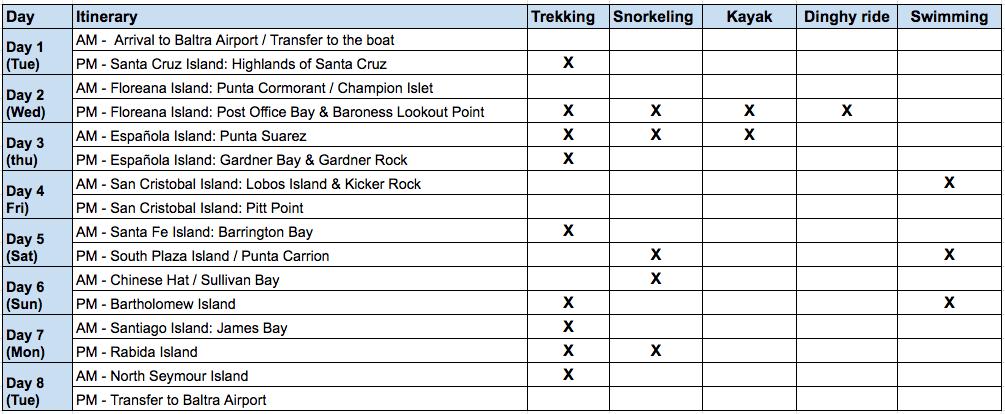 Samba Southeastern Itinerary