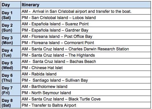 Beagle 8-day Southeastern itinerary