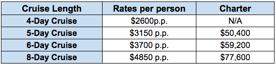 Beluga 2020 rates