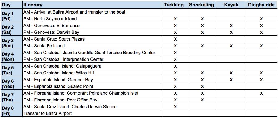 Seaman 8-Day C1 Itinerary