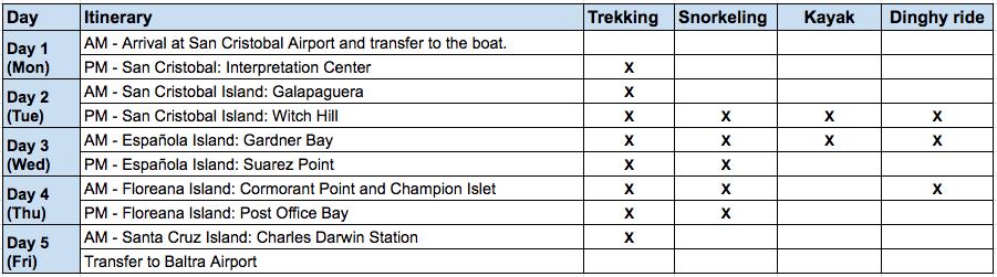 Seaman 5-Day B Itinerary