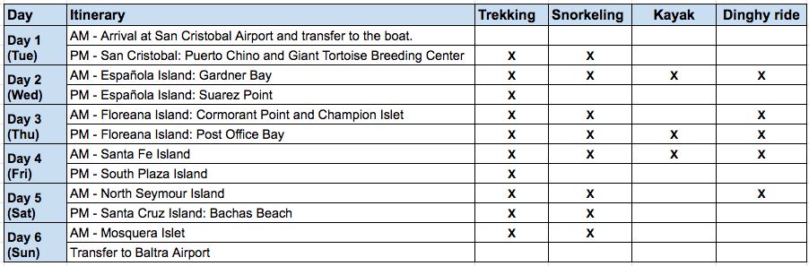 Sea Star Journey 6-Day A Itinerary