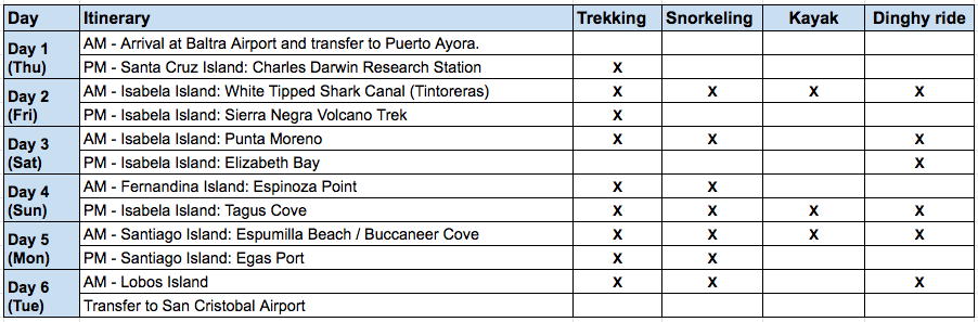 Sea Star Journey 6-Day C Itinerary