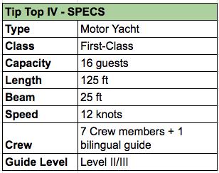 Tip Top IV Specs