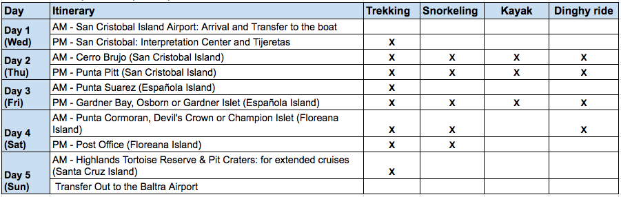 Top Coral 5 Day Itinerary