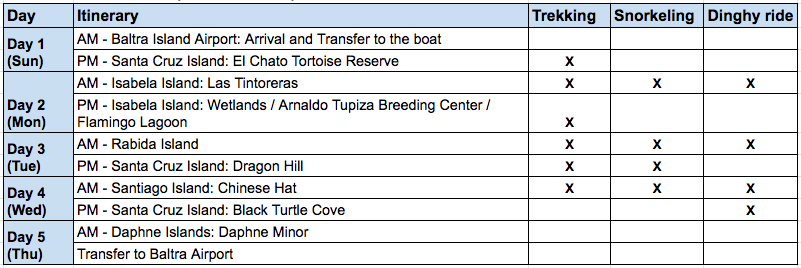 Good itinerary on the cheapest Galapagos cruise