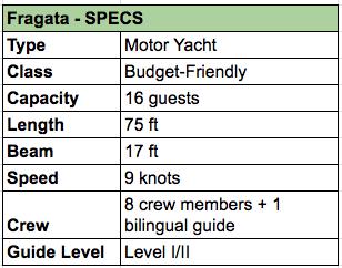 Fragata Specs