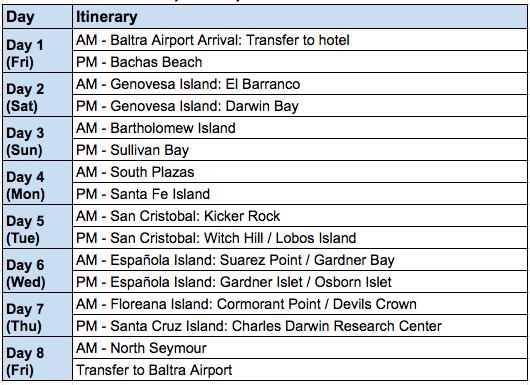 Golondrina 8-Day C Itinerary